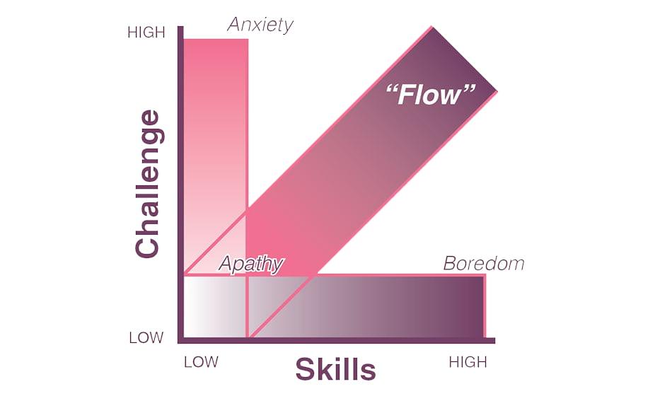 teoria del flow