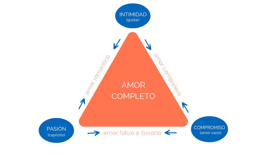 teoria amor triangular tipos amor